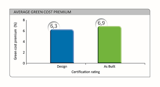 The actual premium of building green GBCSA1