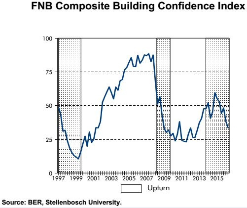 Update on building confidence Jnl 5 16