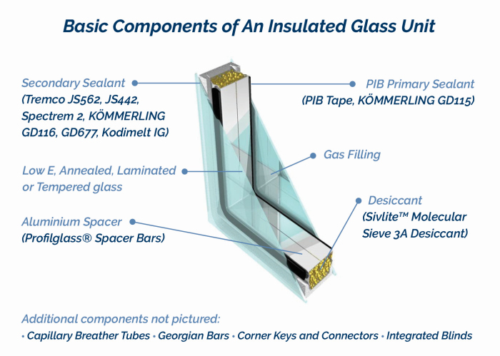 Why Insulated Glass Building Amp Decor